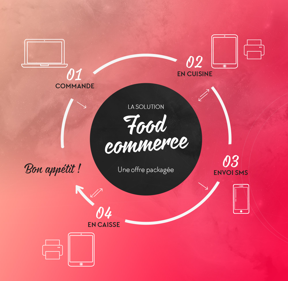 Food Commerce